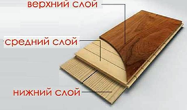 Схема строения паркетной доски