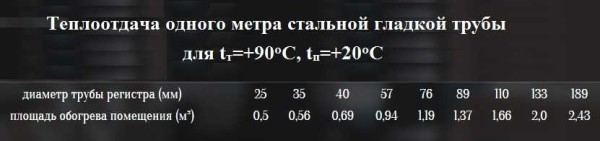Уровень теплоотдачи.