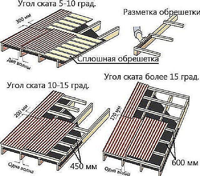 Зависимость конструкции обрешетки и способа укладки листов от уклона крыши