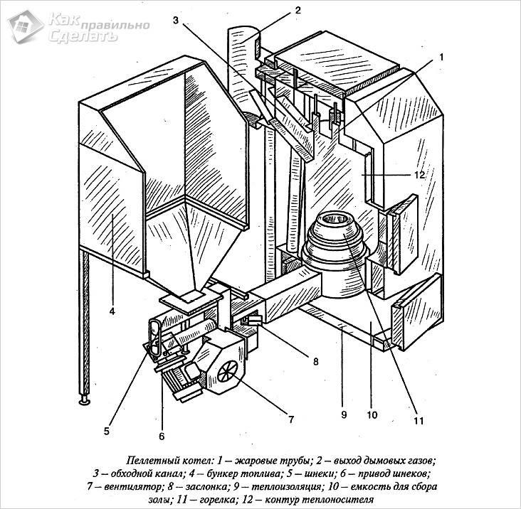Самодельные котлы для отопления частного дома чертежи