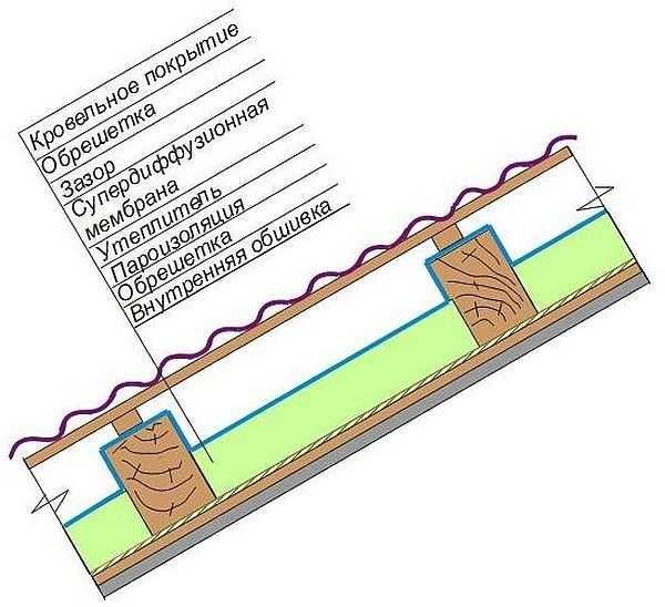 Как утеплить мансардную крышу: последовательность слоев ломанной кровли для жилого помещения
