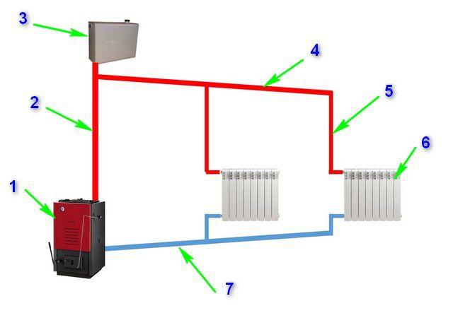 Простейшая схема системы отопления с естественной циркуляцией теплоносителя