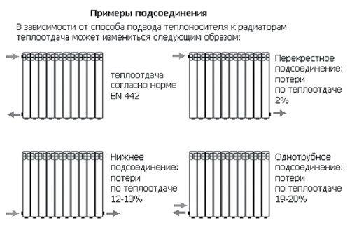 Варианты присоединения радиаторов