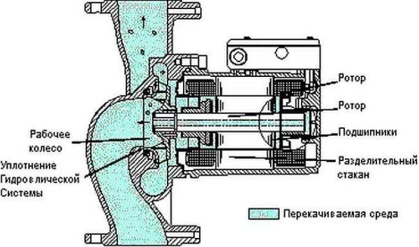 Устройство циркуляционного насоса с сухим ротором - во воде только крыльчатка