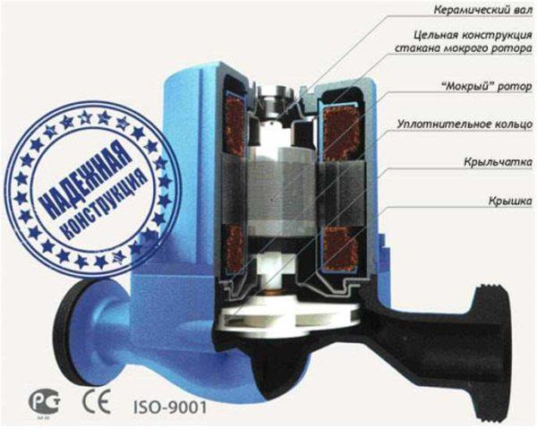 Более популярны циркуляционные водяные насосы с мокрым ротором