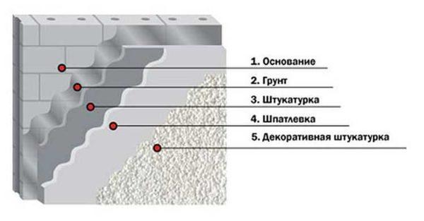 Штукатурка - основа отделочного пирога, потому она должна держаться очень хорошо