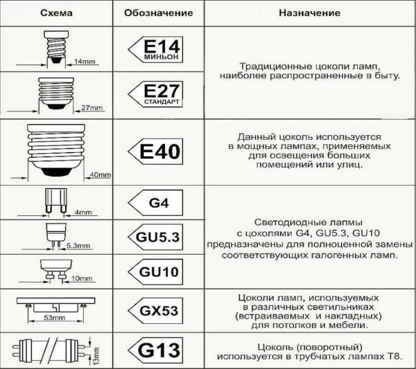 Таблица изображения цоколей и их названия