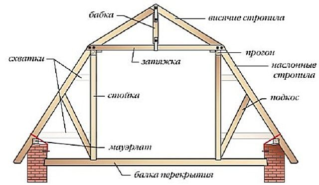 Схема висячей стропильной системы