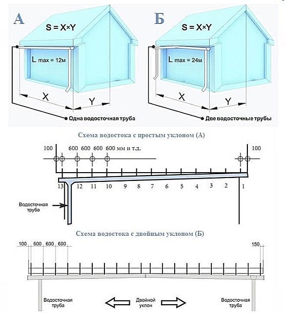 Схема, наглядно демонстрирующая принцип правильного монтажа водосточного желоба и водосточных труб