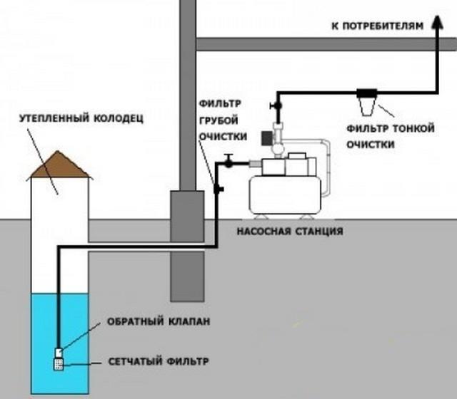 При выборе насоса обязательно учитываются и вертикальные, и горизонтальные участки водопровода