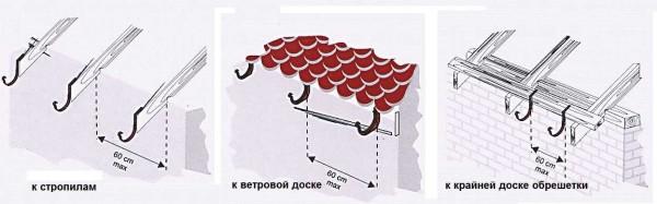 Способы крепления кронштейнов для водостока с крыши
