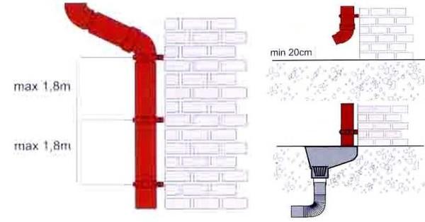 Правила крепления водосточных труб