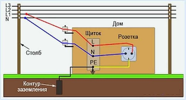 Система заземления ТТ в более понятном изображении