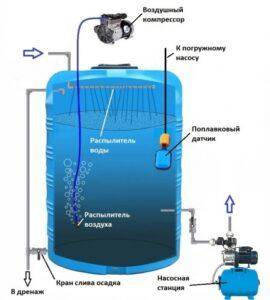 Безнапорные станции аэрации воды